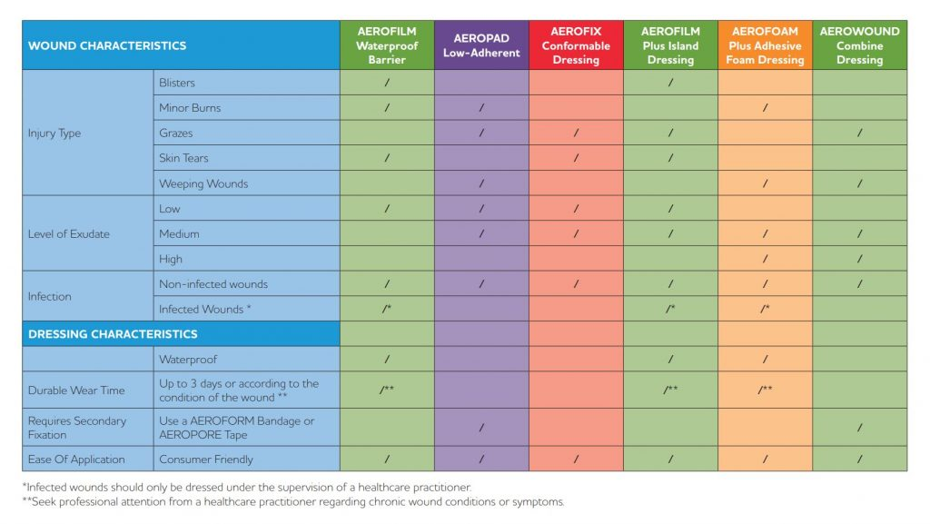 Wound Care Guide for Pharmacy Range